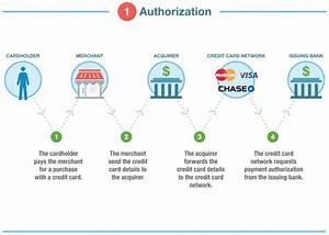 How Credit Card Transaction Processing Works  Steps  Fees