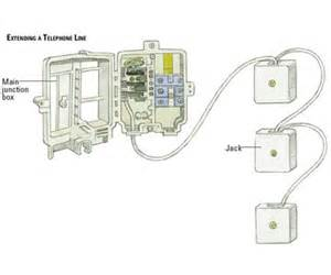 similiar telephone wiring junction box keywords phone box wiring also phone nid box wiring diagram wiring harness