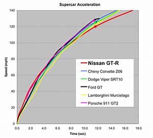 Godzilla Unleashed! 2009 Nissan GTR acceleration test ...