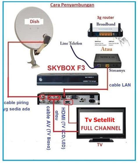 Sound Bar Wiring Diagram On Dish by Apa Itu Skybox F3 F4 M3 Openbox Dreambox