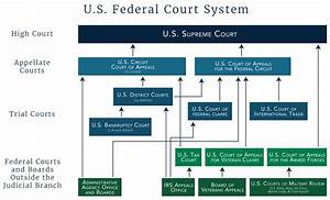 Structure Of The U S  Federal Court System