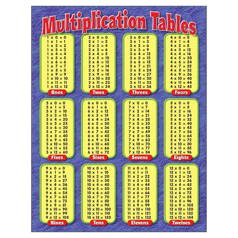 The three multiplication charts show products up to 100 and up to 144. Free Printable Multiplication Table Chart 1 to 10 Template