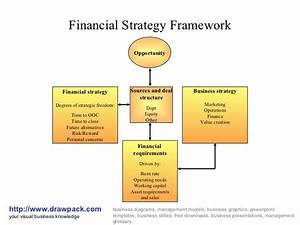 Financial Strategy Framework Diagram