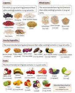 Atkins Diet Plan Food List