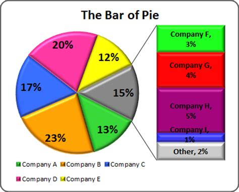creating pie  pie  bar  pie charts