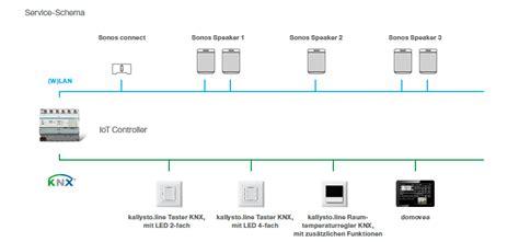 Iot Controller Als Schnittstelle by Iot Controller Hager