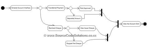 uml diagrams  internet banking system cs case