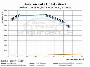 Audi A1 1 4 Tfsi  185 Ps  S