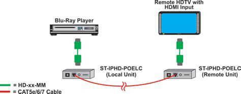 st iphd poelc nti hdmi  gigabit ip extender  ir