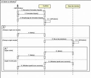 Uml Sequence Diagram Implementing