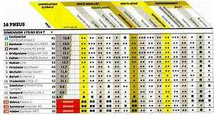 Classement Marque Pneu : essai sur les pneus t 2014 ~ Maxctalentgroup.com Avis de Voitures