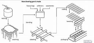 The Way In Which Chewing Gum Is Made In Terms Of Manufacturing Process Is Presented In The Diagram