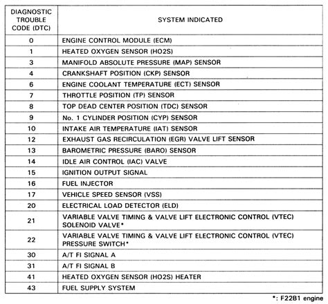 94 honda accord ex engine code list 94 free engine image