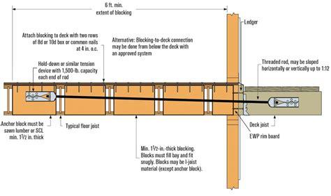 deck ledgers   joist floor systems jlc
