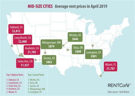 miami rent levels above national average hialeah the