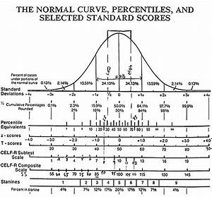 Bell Curve Pictures