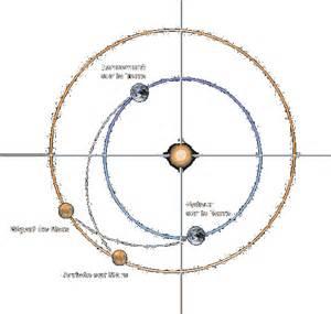 Trajet Terre Mars Temps by Orbit Mars L Homme Sur Mars Comment On Y Va
