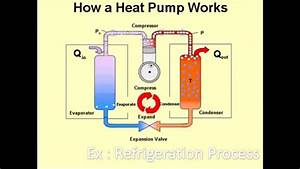 Heat Engine Vs Heat Pump