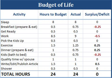 life    budget enemy  debt