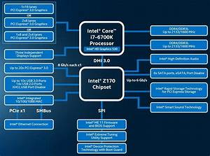 Intel Launches Skylake-k And Z170 Chipset