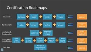 Dynamics Ax 2012 Certification Information