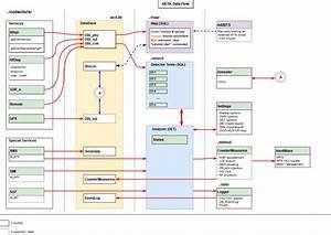 Data Flow Diagram  U00b7 Issue  3  U00b7 5gsd  Aicdm  U00b7 Github