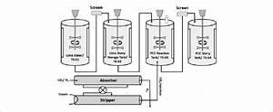 Schematic Diagram Of Pcc Process In Ccu Pilot Plant