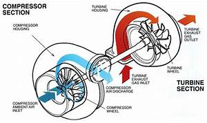 Diagram Of A Turbocharger What Happens When The Turbo