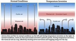 Temperature Inversions  City Pollution And Defunct Jet