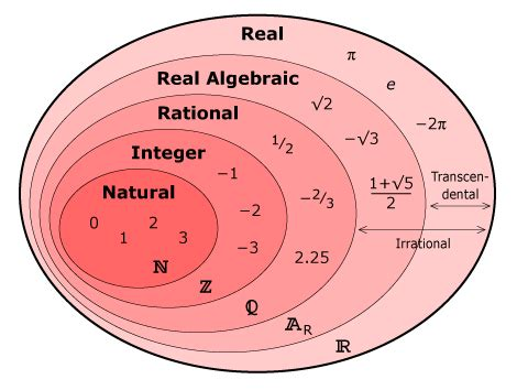 The Real Number System Precalculus