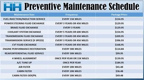 recommended maintenance packages holmes honda