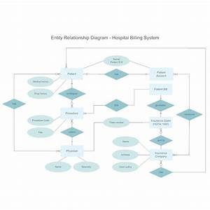 Hospital Billing Entity Relationship Diagram