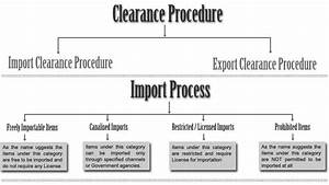 Air Cargo Process Flow Chart Superfast 1 Shipping Services