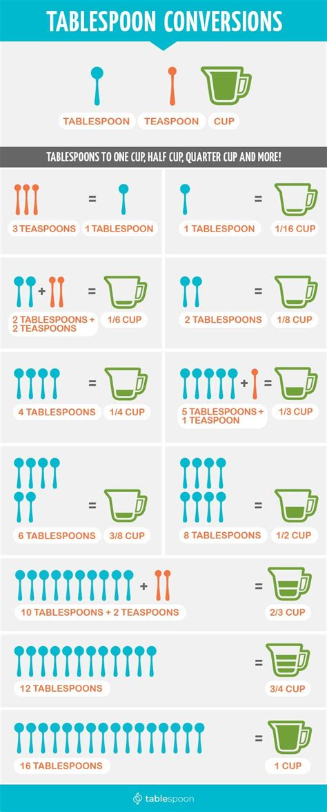 how many ounces in a cup how many tablespoons in 2 3 cup easy and simple answer