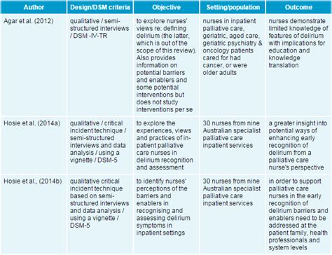Palliative Care Care Plan Template by The Barriers And Enablers Related To The Early Recognition