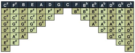 It is only different in that it has no 3rd or 6th notes, making it pentatonic. Musical Scales Chart | Spinditty