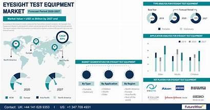 Equipment Market Test Eyesight Segmentation