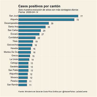 Rica Costa Covid Ha Casos Graficos Propagado