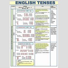 All English Tenses In A Table  English Grammar  Learn English, English Verbs, English Grammar