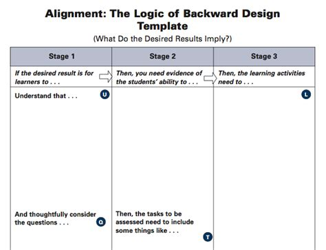 backward design template backward design fundamentals template and exles