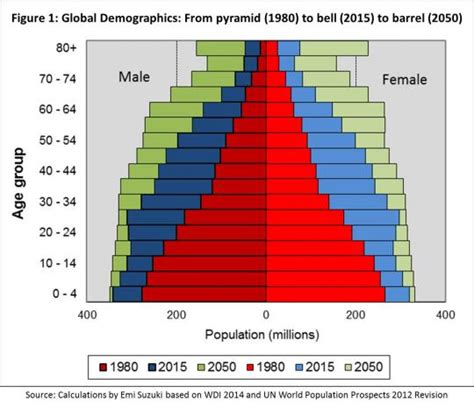 The End of the Population Pyramid