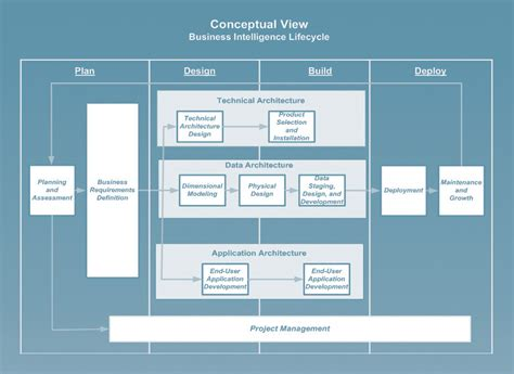 Data Warehouse Modeling Development Catch Intelligence