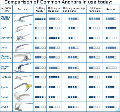 Boat Anchor Weight Chart by Danforth Anchor Size Chart Anchor Sizing Mantus Marine