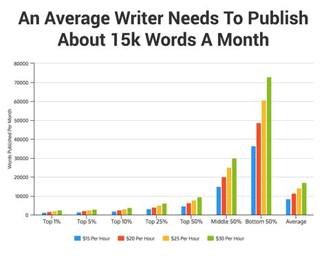 How Much Do Editors Make by How Much Do Freelance Writers Actually Make Interactive