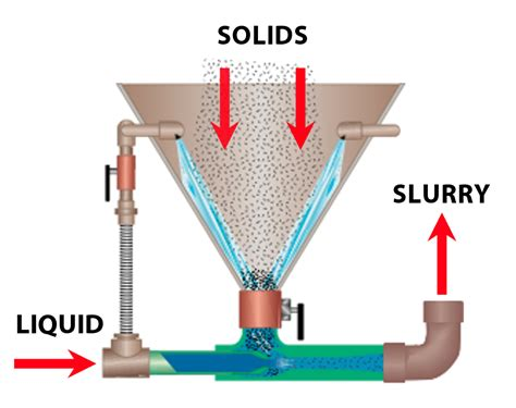Fox Liquid/solid Slurry Eductors