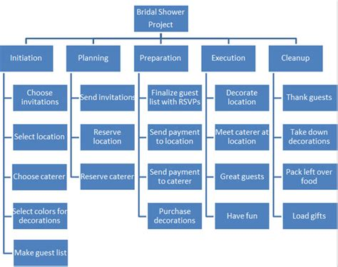 organize  project   work breakdown structure