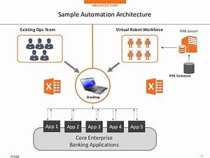 Do Rpa Implementation Automation Anywhere  Ui Path By