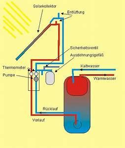 Solaranlage Selbst Bauen : funktionsweise einer solaranlage schaubild ~ Orissabook.com Haus und Dekorationen
