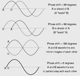 Level Physics Explained Waves