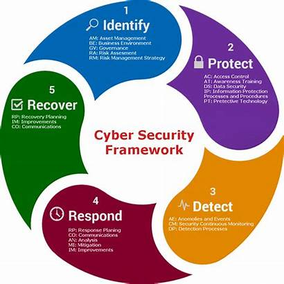 Security Cyber Cybersecurity Software Architecture Program Framework